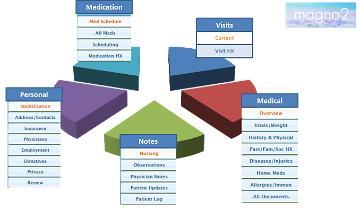 EHR Overview